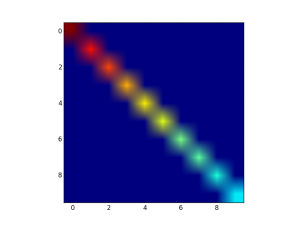 covariance of output of PCA