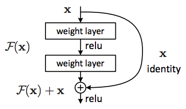 Neural Ordinary Differential Equations - Lazy Programmer